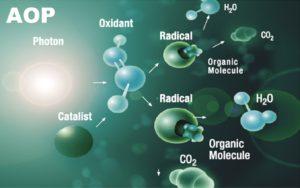 Alternative oxidation process