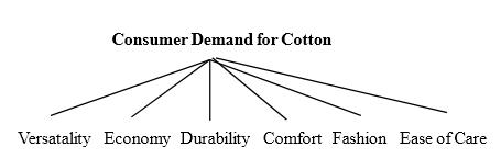 Major consumer demand for cotton
