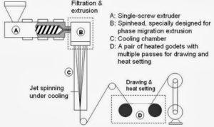 Melt spinning process of yarn preparation