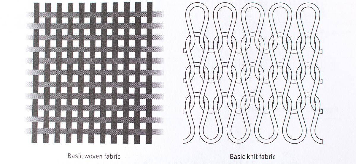 Fabric manufacturing, process