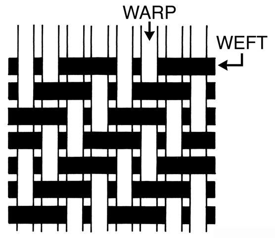 Twill Weave Design